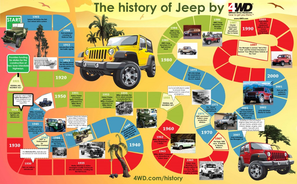 History Of Jeep Infographic infographicsmania