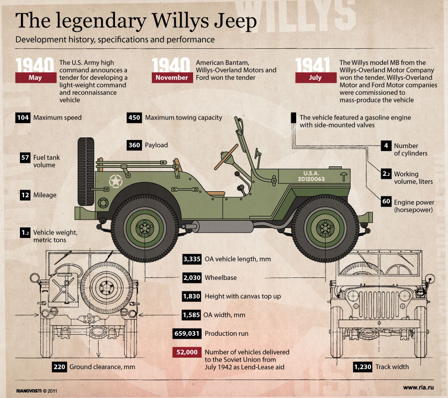 infographic-history-of-jeep-suvs-2