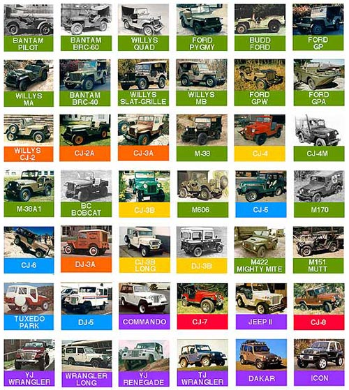 jeep-identification-chart